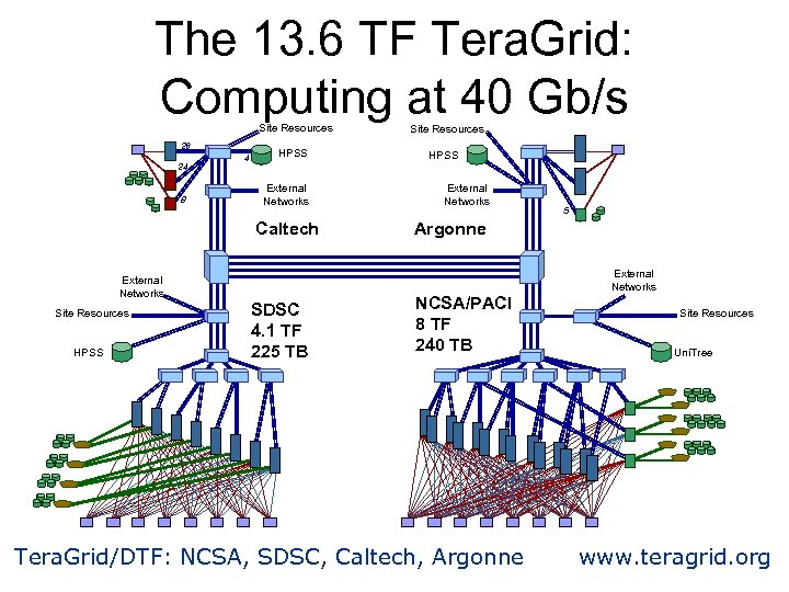 The 13. 6 TF Tera. Grid: Computing at 40 Gb/s Site Resources 26 24