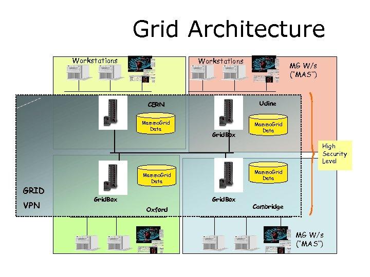 Grid Architecture Workstations MG W/s (''MAS'') CERN Udine Mammo. Grid Data Grid. Box High