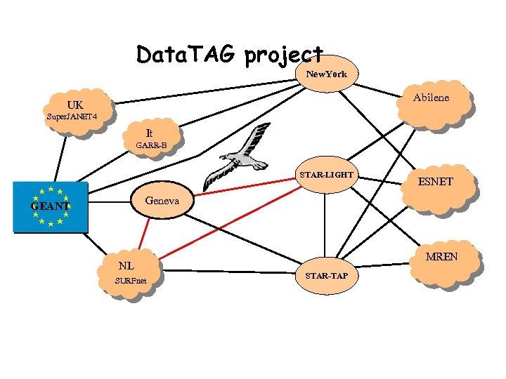 Data. TAG project New. York Abilene UK Super. JANET 4 It GARR-B STAR-LIGHT ESNET