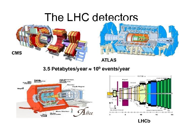The LHC detectors CMS ATLAS 3. 5 Petabytes/year 109 events/year LHCb