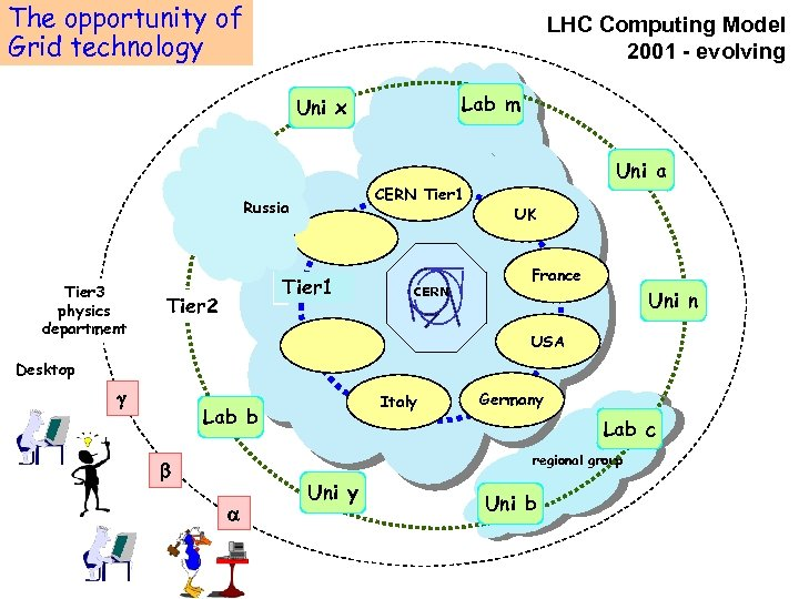 The opportunity of MONARC project Grid technology LHC Computing Model 2001 - evolving Lab