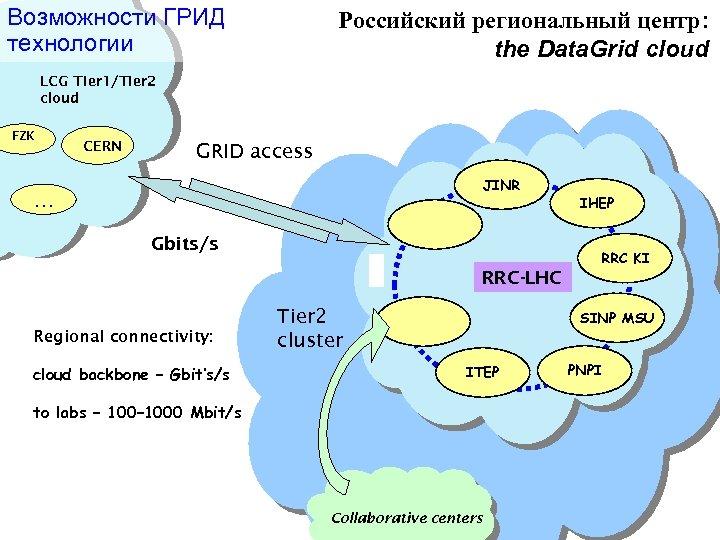 Возможности ГРИД технологии Российский региональный центр: the Data. Grid cloud LCG Tier 1/Tier 2