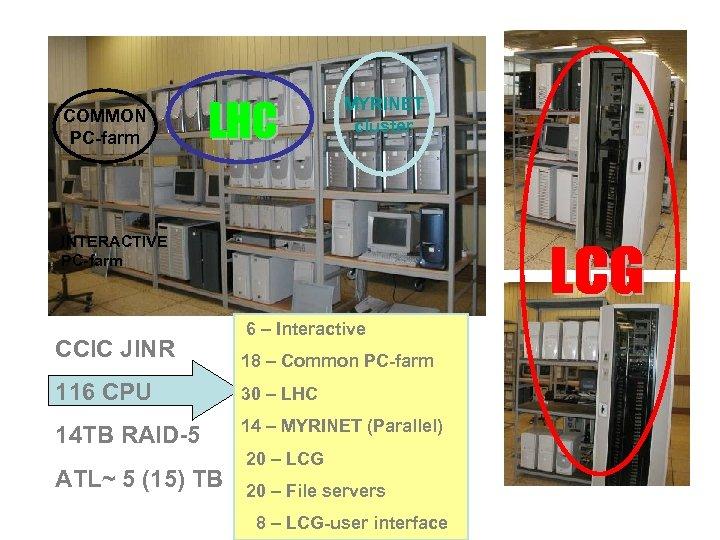 MYRINET cluster COMMON PC-farm INTERACTIVE PC-farm CCIC JINR 6 – Interactive 18 – Common
