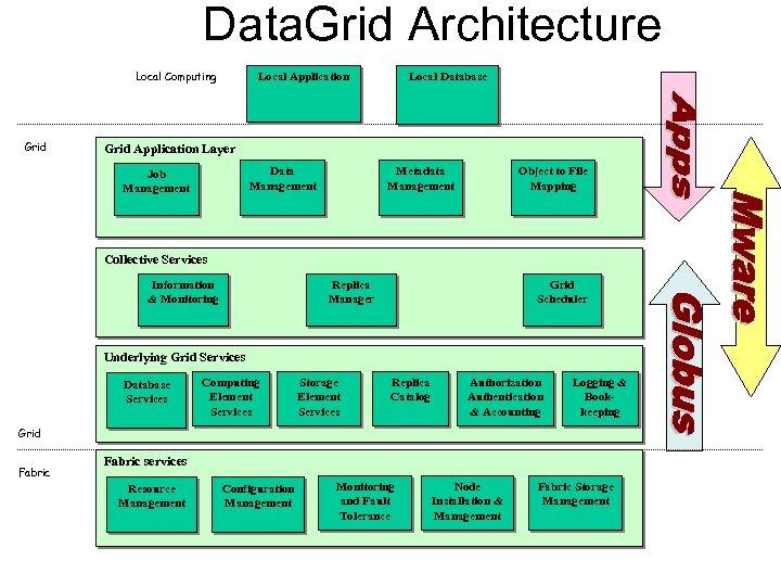 Data. Grid Architecture Local Computing Grid Local Application Local Database Grid Application Layer Data