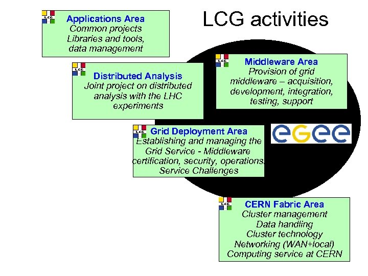 Applications Area Common projects Libraries and tools, data management Distributed Analysis Joint project on