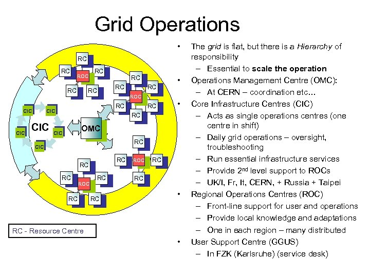 Grid Operations • RC RC ROC RC CIC CIC RC RC • • RC