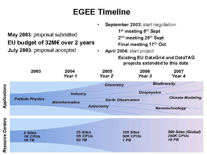 EGEE Timeline • May 2003: proposal submitted EU budget of 32 M€ over 2