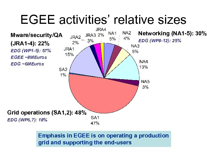 EGEE activities' relative sizes Mware/security/QA (JRA 1 -4): 22% Networking (NA 1 -5): 30%
