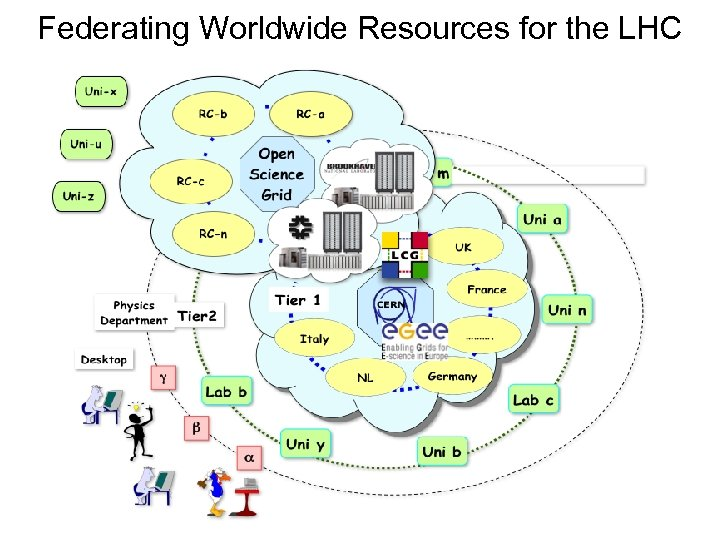 Federating Worldwide Resources for the LHC