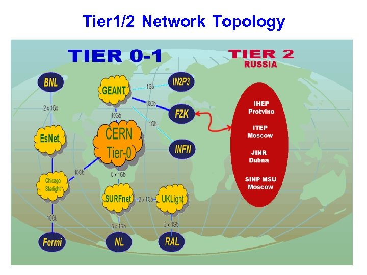 Tier 1/2 Network Topology