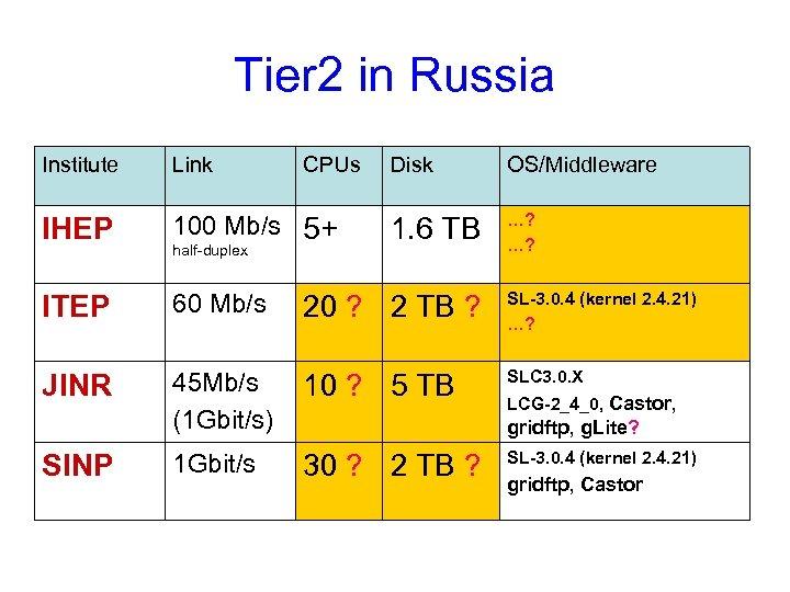 Tier 2 in Russia Institute Link IHEP 100 Mb/s 5+ ITEP 60 Mb/s 20