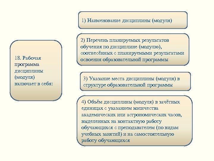 1) Наименование дисциплины (модуля) 18. Рабочая программа дисциплины (модуля) включает в себя: 2) Перечень