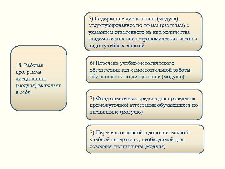 5) Содержание дисциплины (модуля), структурированное по темам (разделам) с указанием отведённого на них количества