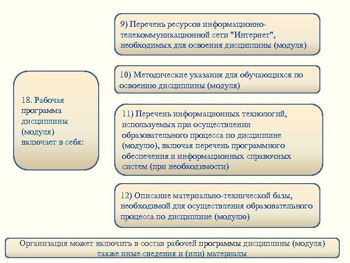 9) Перечень ресурсов информационнотелекоммуникационной сети