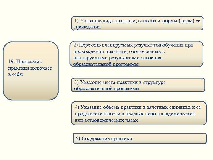 1) Указание вида практики, способа и формы (форм) ее проведения 19. Программа практики включает