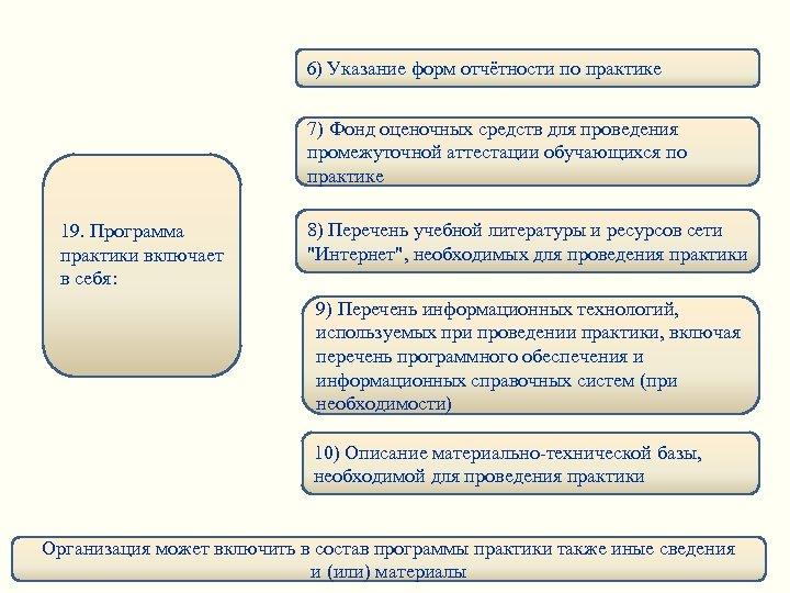 6) Указание форм отчётности по практике 7) Фонд оценочных средств для проведения промежуточной аттестации