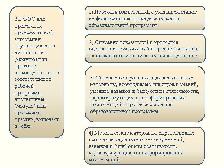 21. ФОС для проведения промежуточной аттестации обучающихся по дисциплине (модулю) или практике, входящей в