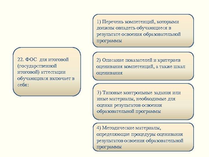1) Перечень компетенций, которыми должны овладеть обучающиеся в результате освоения образовательной программы 22. ФОС
