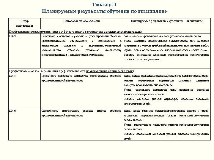 Таблица 1 Планируемые результаты обучения по дисциплине Шифр Наименование компетенции Планируемые результаты обучения по