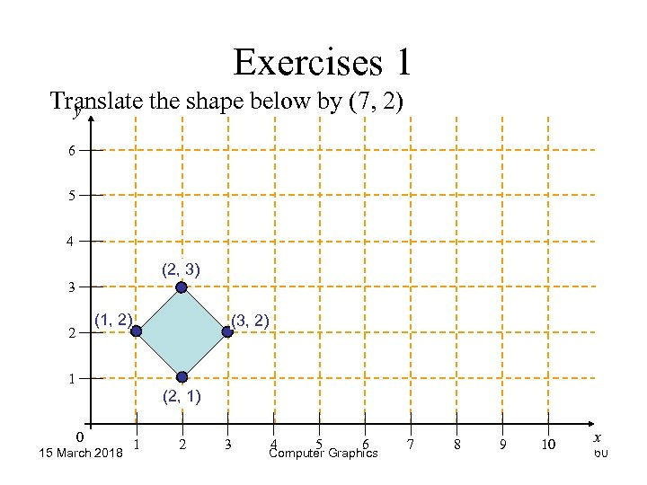 Exercises 1 Translate the shape below by (7, 2) y 6 5 4 (2,