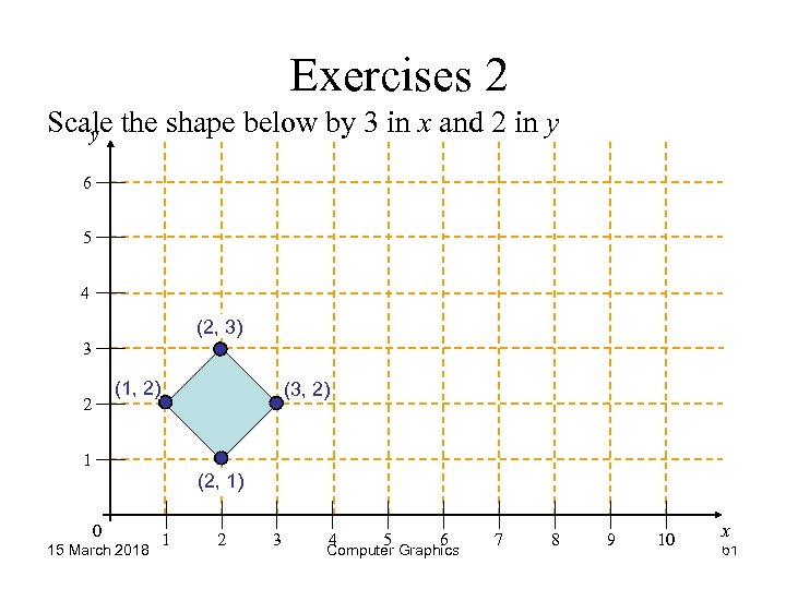 Exercises 2 Scale the shape below by 3 in x and 2 in y