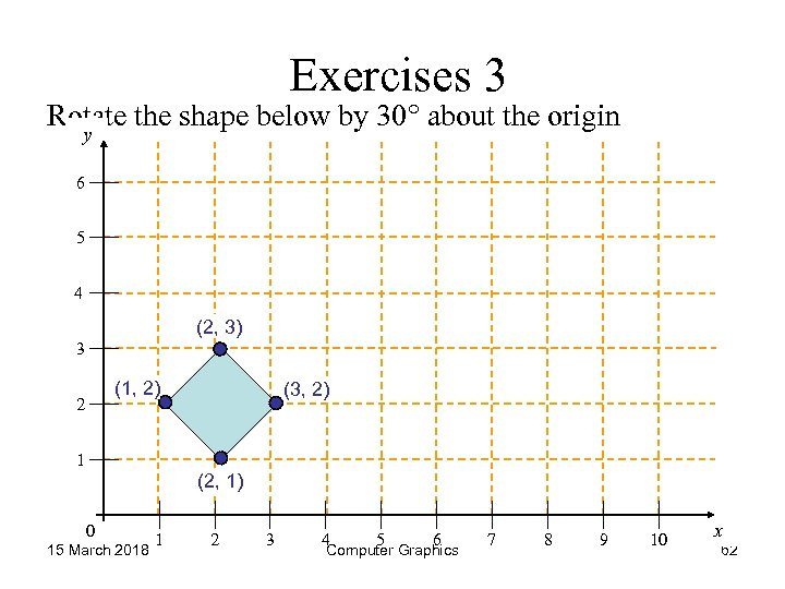 Exercises 3 Rotate the shape below by 30° about the origin y 6 5