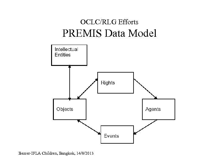 OCLC/RLG Efforts PREMIS Data Model Besser-IFLA Children, Bangkok, 14/8/2013