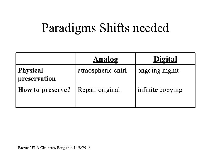 Paradigms Shifts needed Analog Digital Physical preservation atmospheric cntrl ongoing mgmt How to preserve?