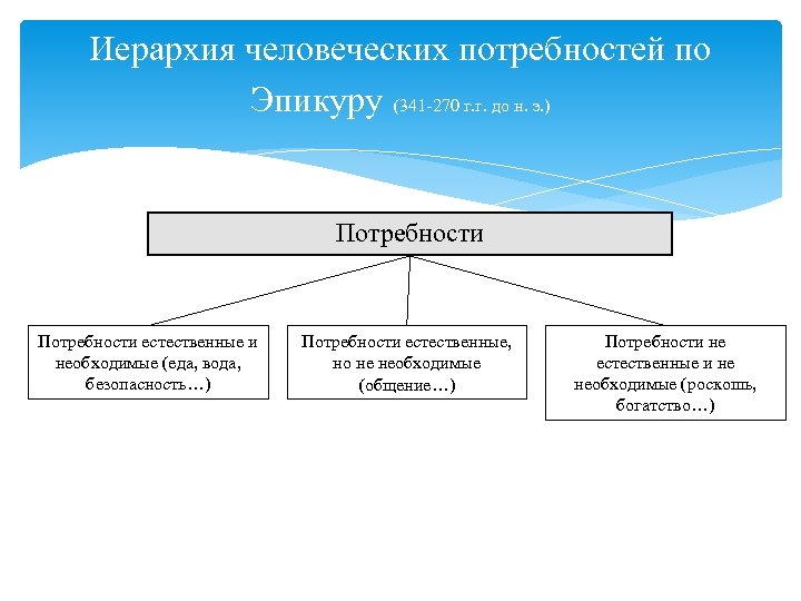 Иерархия человеческих потребностей по Эпикуру (341 -270 г. г. до н. э. ) Потребности