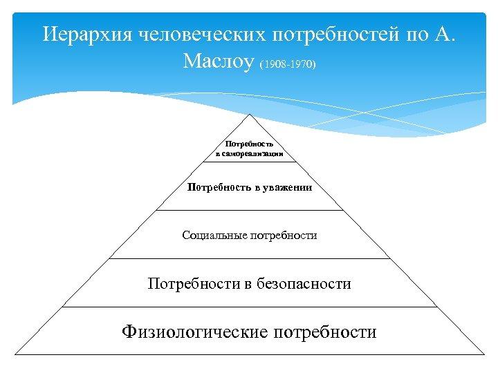 Иерархия человеческих потребностей по А. Маслоу (1908 -1970) Потребность в самореализации Потребность в уважении
