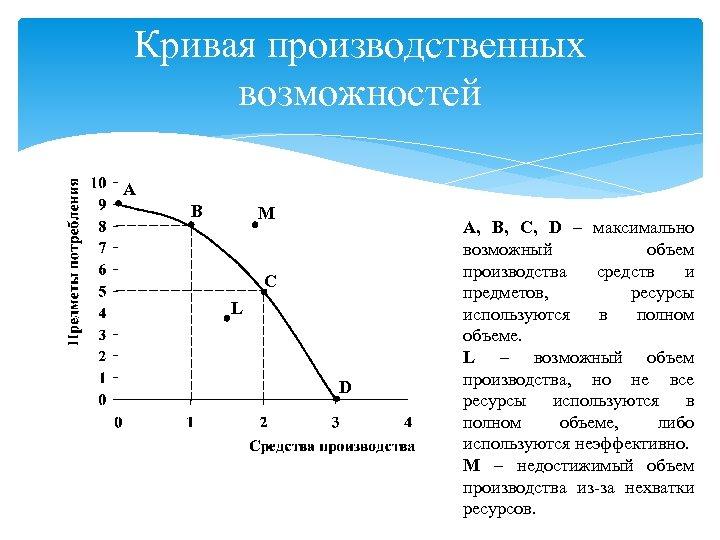 Кривая производственных возможностей A B M C L D A, B, C, D –