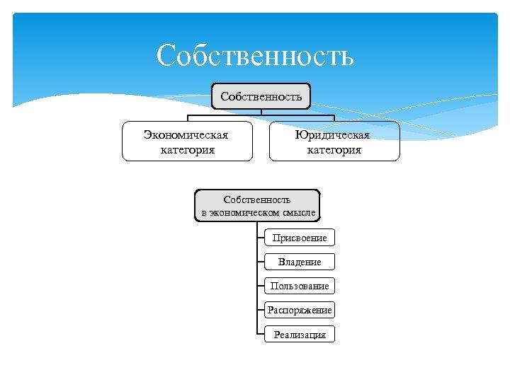 Собственность Экономическая категория Юридическая категория Собственность в экономическом смысле Присвоение Владение Пользование Распоряжение Реализация