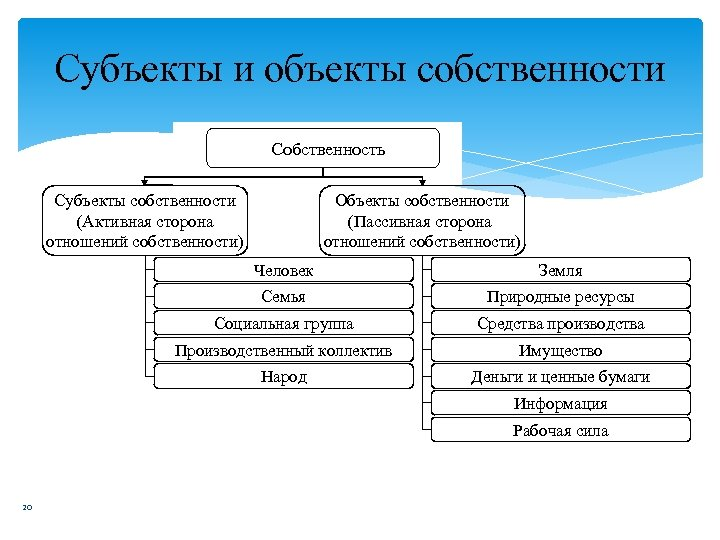 Субъекты и объекты собственности Собственность Субъекты собственности (Активная сторона отношений собственности) Объекты собственности (Пассивная