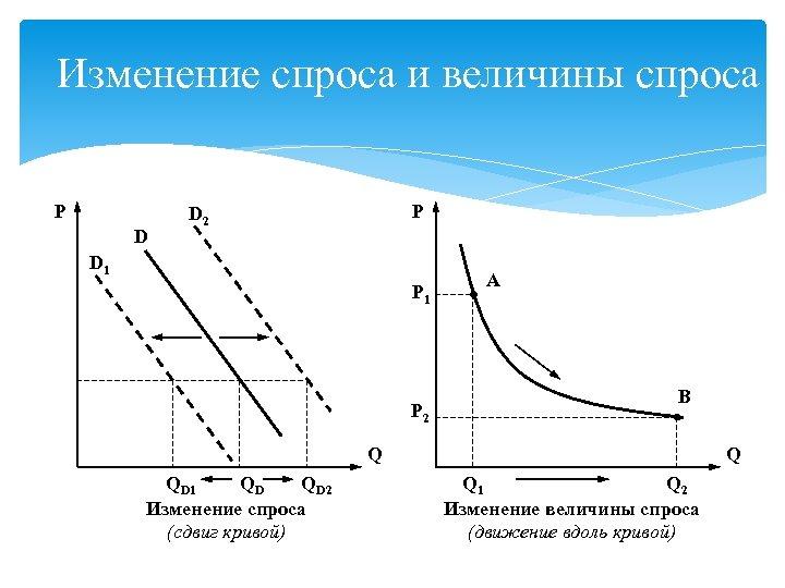 Изменение спроса и величины спроса P D 2 D 1 P 2 A B