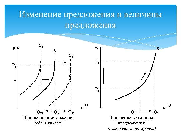 Изменение предложения и величины предложения P S 1 S P S S 2 PS