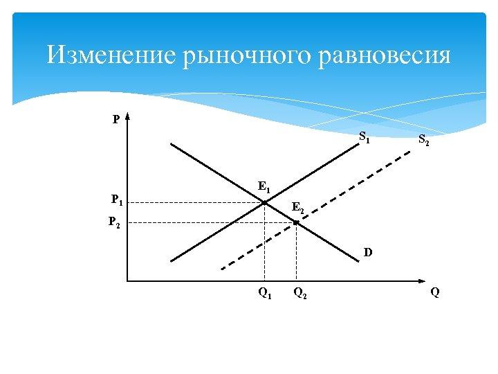 Изменение рыночного равновесия P S 1 P 1 S 2 E 1 E 2