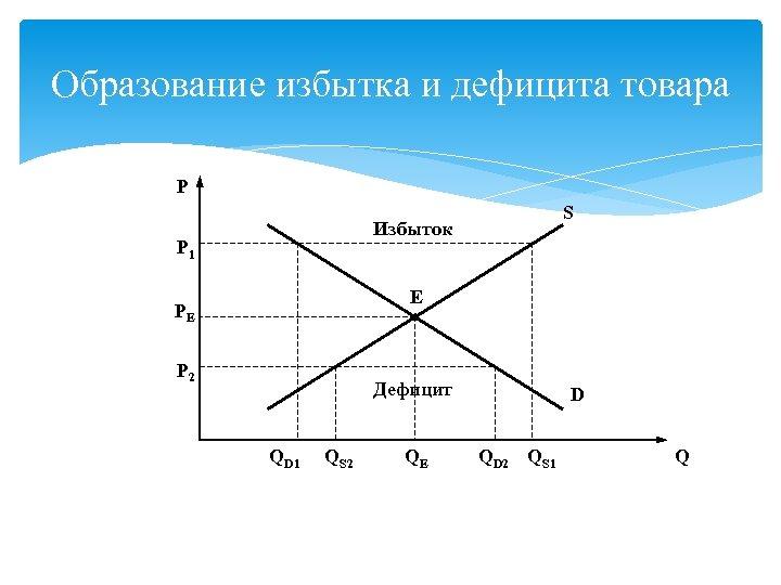 Образование избытка и дефицита товара P S Избыток P 1 E PE P 2