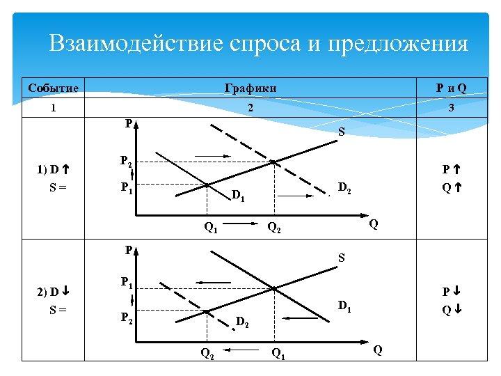 Взаимодействие спроса и предложения Событие Графики Pи. Q 1 2 3 P 1) D