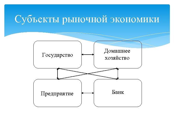 Субъекты рыночной экономики Государство Домашнее хозяйство Предприятие Банк
