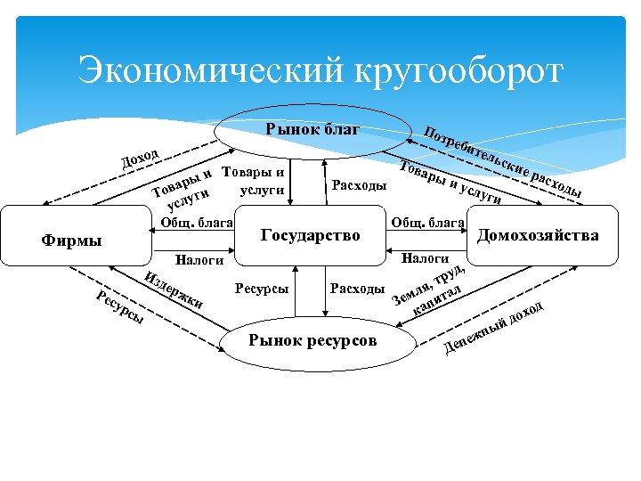 Экономический кругооборот Рынок благ оход Д и Товары и ры а услуги Тов уги