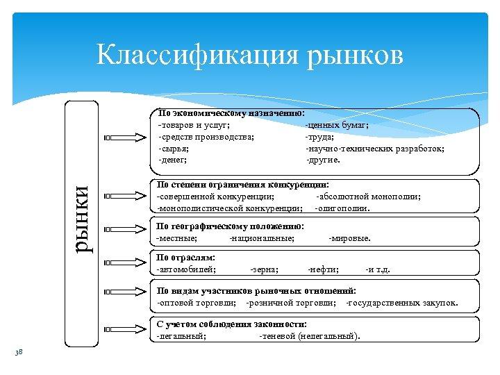 Классификация рынков рынки По экономическому назначению: -товаров и услуг; -ценных бумаг; -средств производства; -труда;