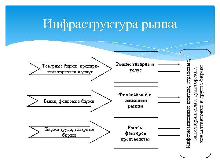 Товарные биржи, предприятия торговли и услуг Рынок товаров и услуг Банки, фондовые биржи Финансовый