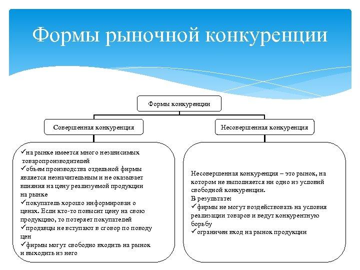 Формы рыночной конкуренции Формы конкуренции Совершенная конкуренция üна рынке имеется много независимых товаропроизводителей üобъем