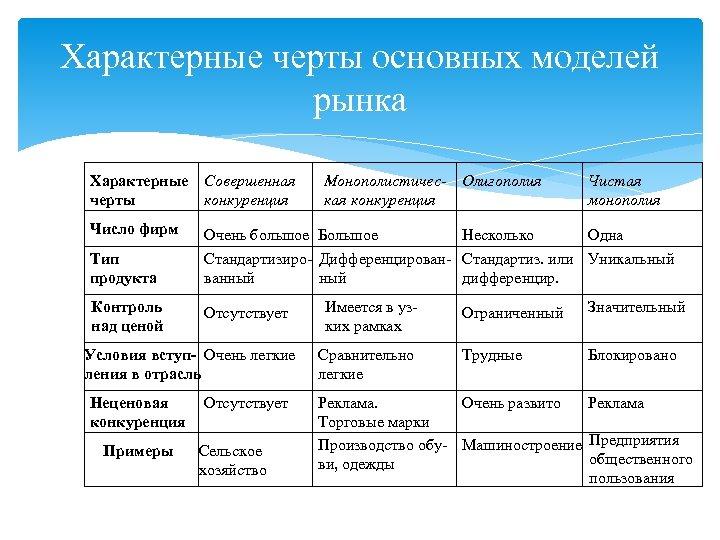 Характерные черты основных моделей рынка Характерные Совершенная черты конкуренция Число фирм Тип продукта Контроль