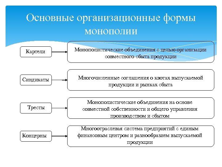 Основные организационные формы монополии Картели Монополистические объединения с целью организации совместного сбыта продукции Синдикаты
