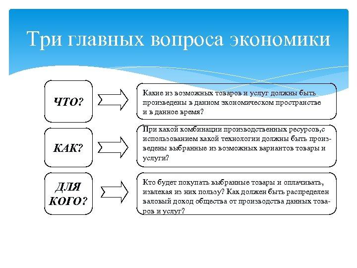 Три главных вопроса экономики ЧТО? КАК? ДЛЯ КОГО? Какие из возможных товаров и услуг