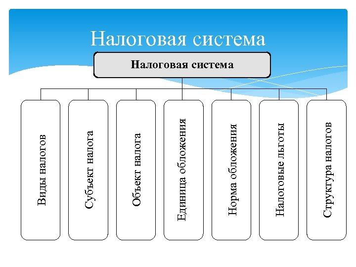 Структура налогов Налоговые льготы Норма обложения Единица обложения Объект налога Субъект налога Виды налогов
