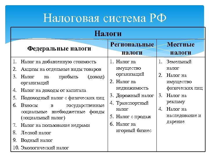 Налоговая система РФ Налоги Федеральные налоги 1. Налог на добавленную стоимость 2. Акцизы на