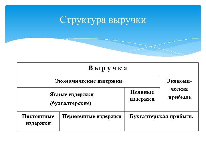Структура выручки Выручка Экономические издержки Явные издержки (бухгалтерские) Постоянные издержки Переменные издержки Неявные издержки