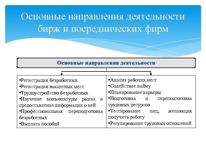 Основные направления деятельности бирж и посреднических фирм Основные направления деятельности • Регистрация безработных •